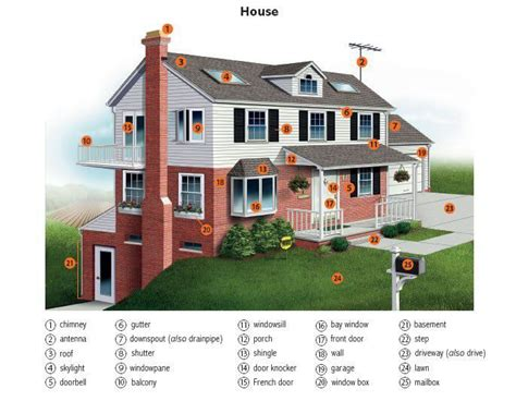 house meaning outside a house vocabulary pinterest a house words