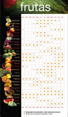 calendario del huerto urbano en setiembre calendarios pinterest el granero del agricultor calendario de siembra de