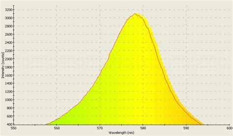 Yellow Light Wavelength by Leds Gallium Indium Nitride Uv Violet Purple Blue