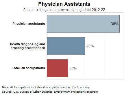 Assistant Outlook by Physician Assistants Pa Outlook