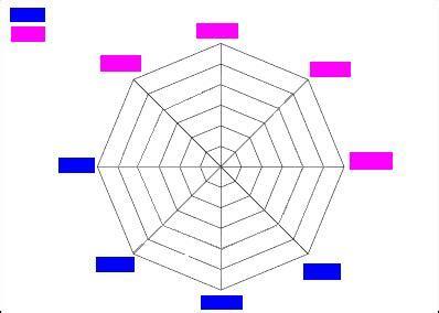 blank radar chart template empty flow chart diagram empty plot chart elsavadorla