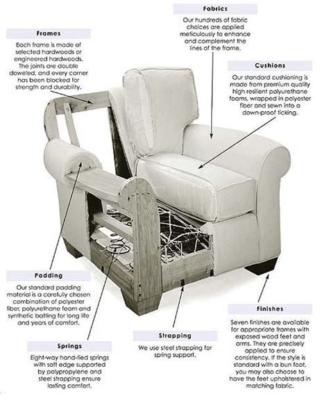 sofa parts names 38 best images about furniture upholstery on pinterest