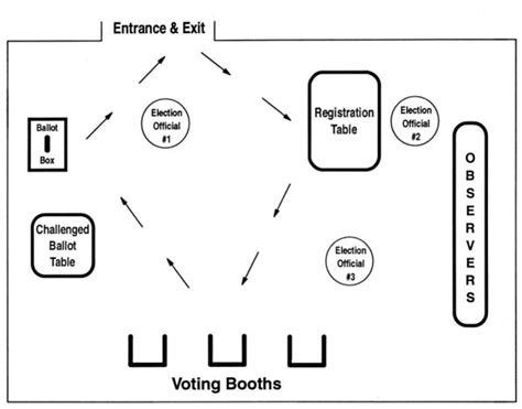 layout plan for voting station u s department of labor office of labor management