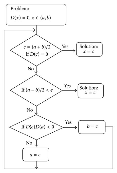 flowchart for bisection method flow chart for bisection method scientific diagram