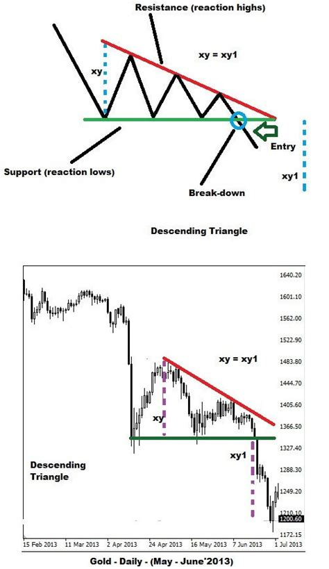 chart pattern descending triangle triangles chart patterns binary trading