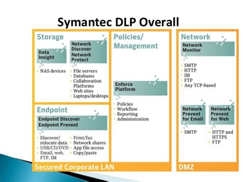 symantec dlp policy templates shariyaz abdeen data leakage prevention presentation