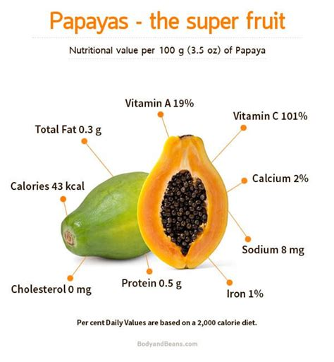 Papaya For Health And by Health Benefits Of Papaya Fruits Seeds And Papaya Leaves