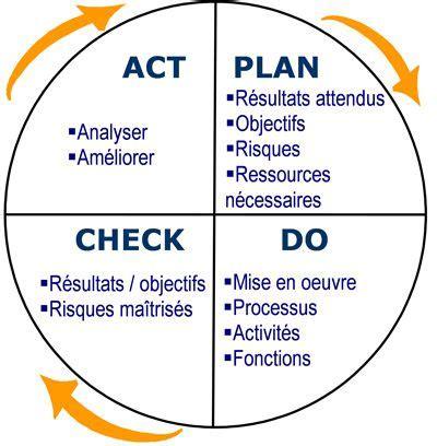 safety layout en francais management de projet pdca plan do check act project