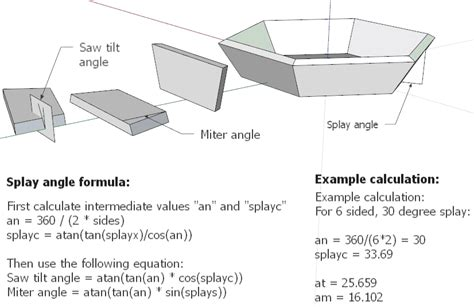 woodworking angles splayed miter joints