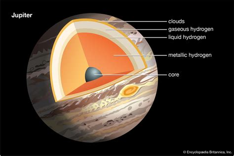Interior Structure Of Jupiter by 5 Mysteries Of Jupiter That Juno Might Solve Britannica