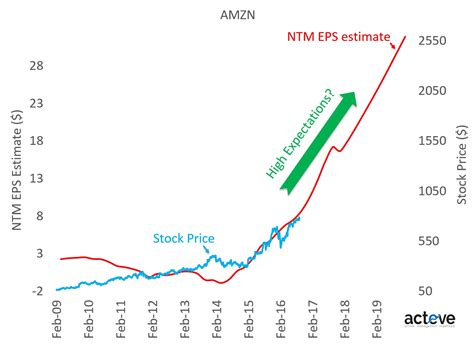 amazon valuation amazon com inc amzn valuation risk sellside earning