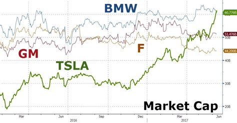 ford market cap tesla is now bigger than ford gm and bmw zero hedge