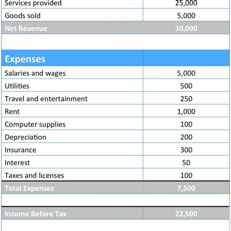 profit and loss statement template for small business loss statement pertamini co