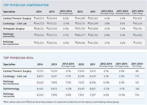 Compensation Survey - 2016 mgma compensation pdf download