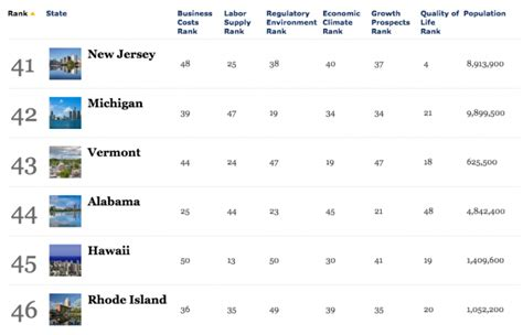 Forbes Usa Mba Rankings 2014 by Golocalprov Forbes Ranks Rhode Island 46 For Business