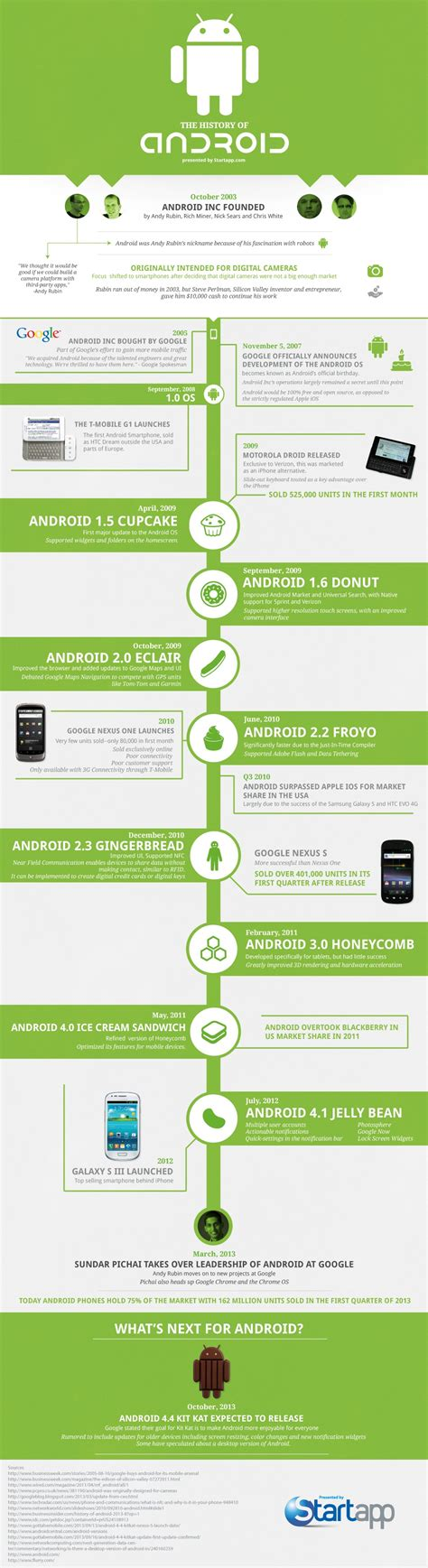 android history the history of android infographic