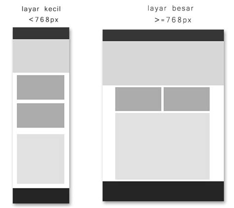 responsive layout with bootstrap tutorial responsive layout dengan bootstrap part 2 jagocoding com