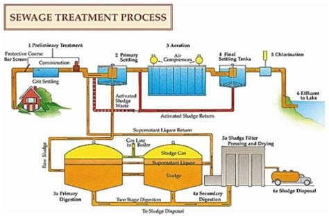 wastewater treatment plants planning design and operation second edition books centralised sewage treatment works free zimsec revision