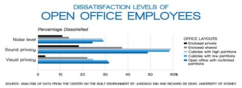 Level Office by The Open Office Layout Trend And Employee Productivity