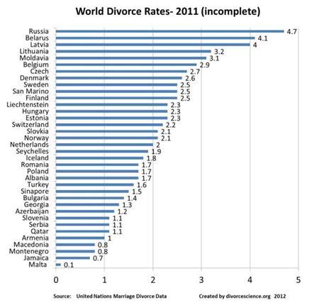 world divorce rates 2015 best estimates of world divorce rates in 2011 divorcescience