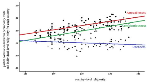 Country Living Why Are American Atheists Disagreeable And Unconscientious