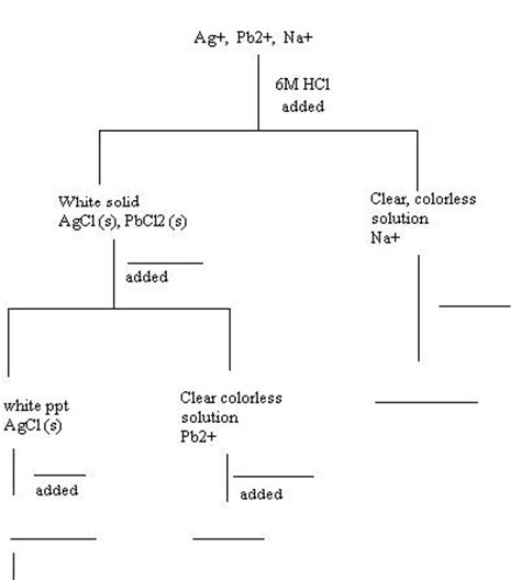 qualitative analysis flowchart chemical analysis can be divided according to quantitative