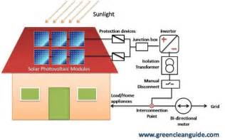 how grid interactive roof top solar pv systems work for the changing planet