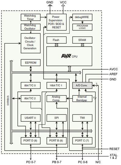 atmega328 block diagram esquemas el 233 ctricos aprendiendo arduino