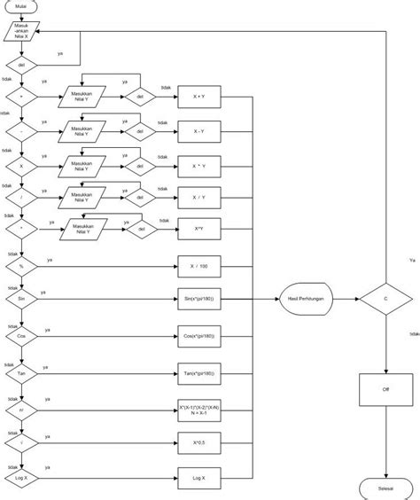 flowchart membuat kalkulator sederhana mari membuat kalkulator sains dengan visual basic 2010