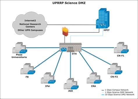 home network design dmz image gallery dmz diagram