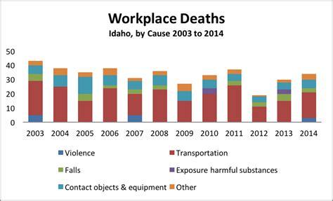 work fatalities employers idaho work page 3