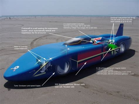Car Records Going For A U K Land Speed Record In An Ev Automotive