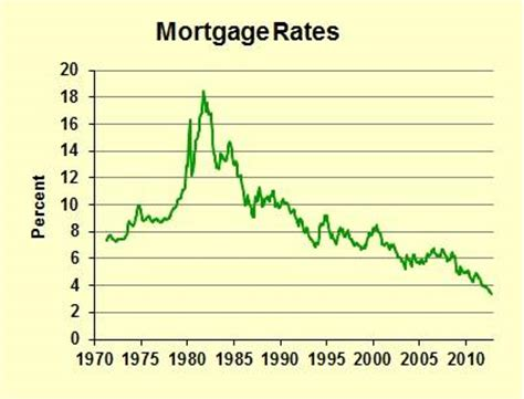 the coming mortgage lock in future effects of today s low