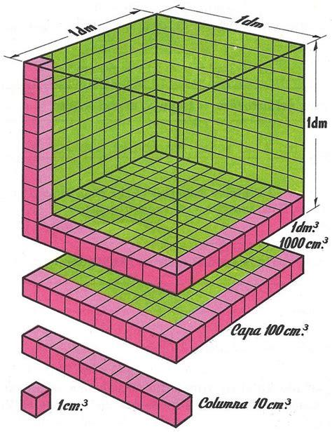 cuantos metros cuadrados tiene un metro cubico opiniones de decimetro cubico