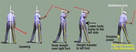 leg movement in golf swing golf flog blog get off your right side