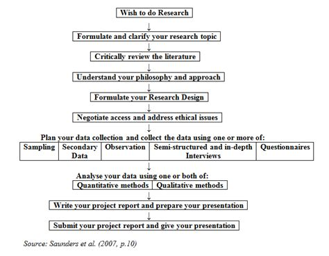 Define Methodology In A Research Paper by About Research Methodology Pdf Bangkokpiratebay