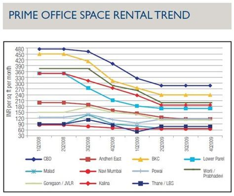 Office Space Rental Rates Office Space Rental Rates 28 Images Rate 6557sf Office