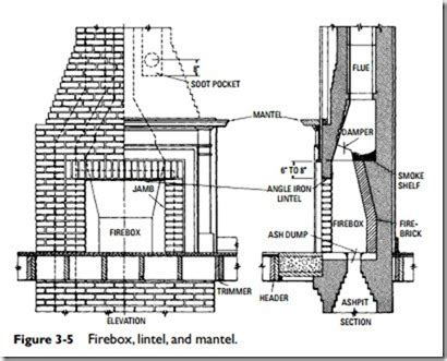 Fireplace Construction Detail by Fireplaces Stoves And Chimneys Fireplace Construction