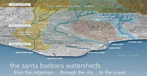 What Is Water Shed by Sbmnh What Is A Watershed