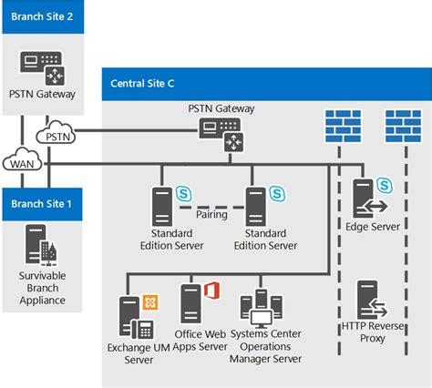 server topology diagram reference topologies for skype for business server 2015