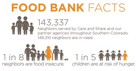 Food Pantry Statistics by Annual Report Financials