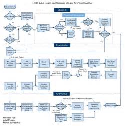 workflow mapping template clinic workflow diagram