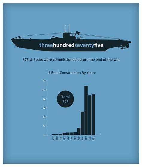 u boat crisis ww1 578 best images about world war 1 on pinterest harry