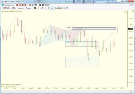automatic pattern finder zigzag tool bias auto fibonacci and auto swing pattern