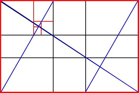 golden section proportions the golden mean ratio
