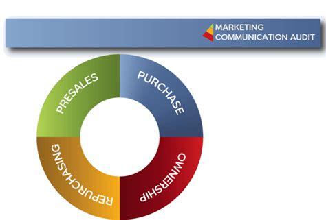 audi customer relations marketing communication audit secundum