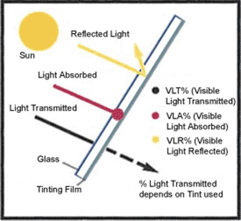 Light Transmission by The Importance Of Visible Light Transmission