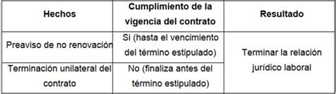 carta de preaviso de no renovacion contrato laboral por el trabajador carta de preaviso de no renovacion contrato laboral por el