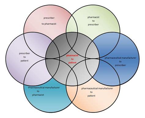 ed diagrams risk evaluation mitigation strategies rems education