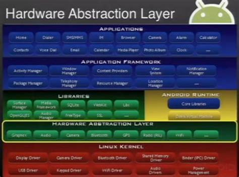 abstraction layer pattern hardware abstraction layer gallery